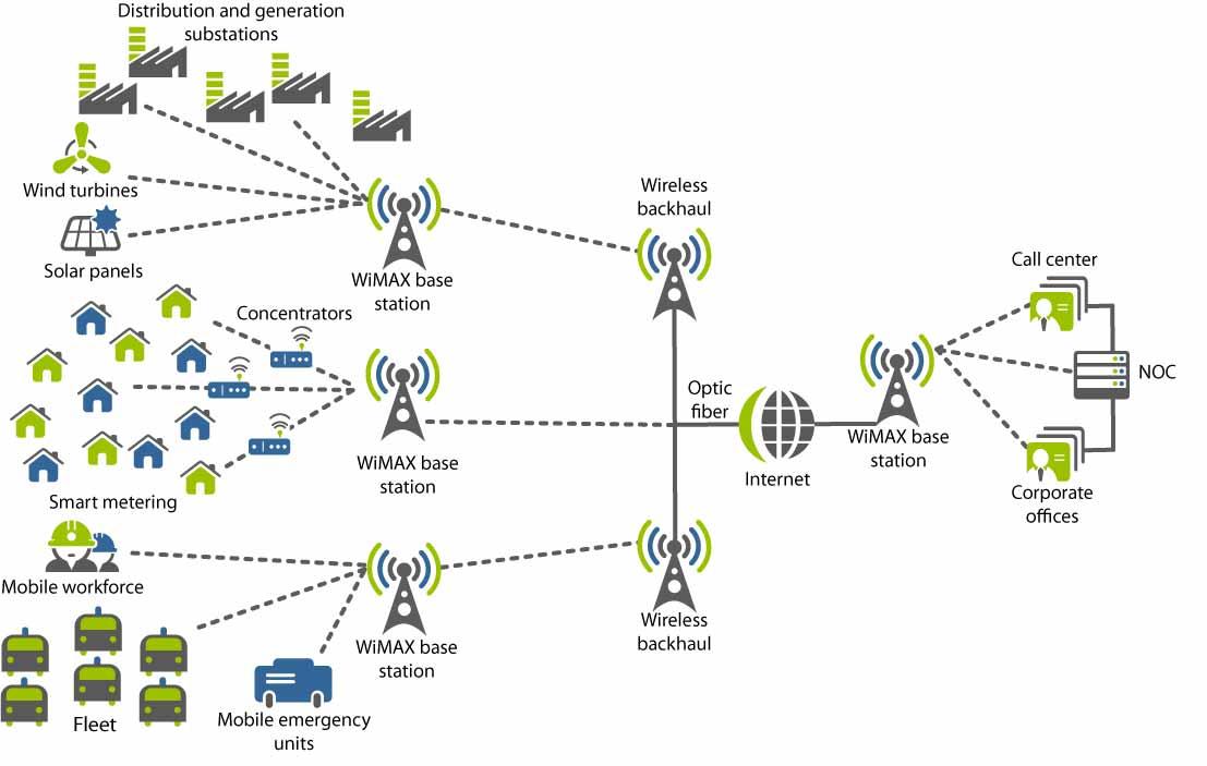 Схема подключения wimax