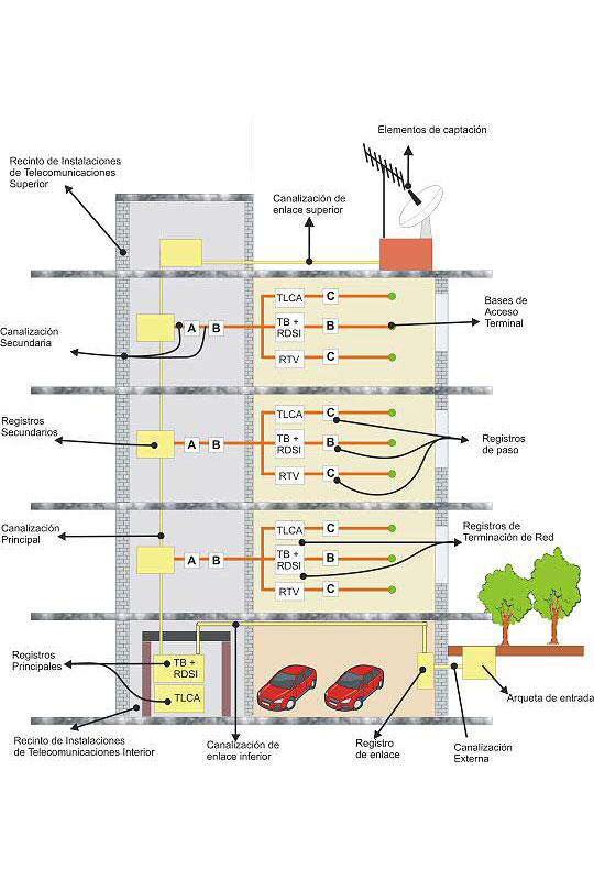 ICT-Edificio